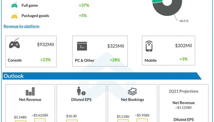 Electronic Arts (EA) Q1 2021 Earnings Infograph