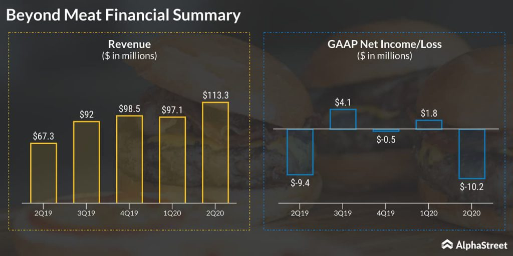 Beyond Meat (BYND) Q2 2020 earnings - Financial summary