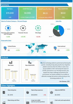 AngioDynamics reports Q1 2021 earnings results