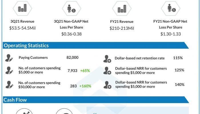Asana (ASAN) IPO - Q2 2021 Earnings Infograph