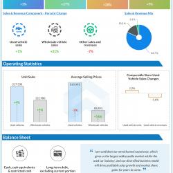 Carmax Q2 2021 earnings