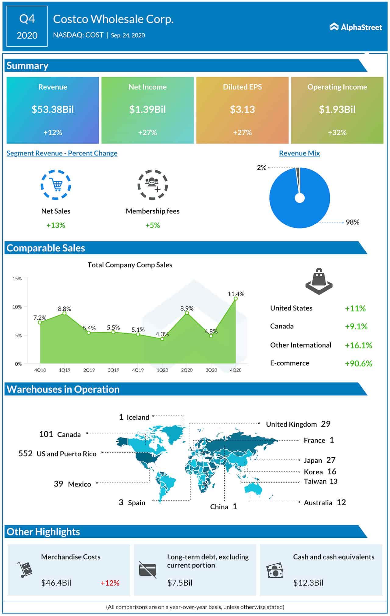 Costco (COST) Q4 earnings, revenue beat Street view