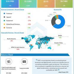 Nike (NKE) Q1 2021 Earnings Infograph