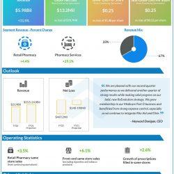 Rite Aid (RAD) Q2 2021 Earnings Infograph