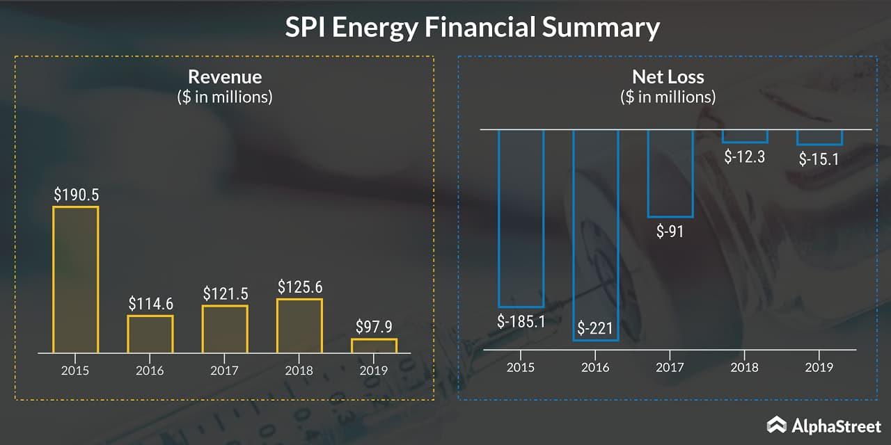SPI Energy (SPI) Financial Summary