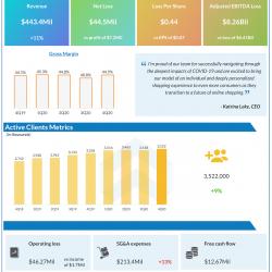 Stitch fix Q4 2020 earnings.
