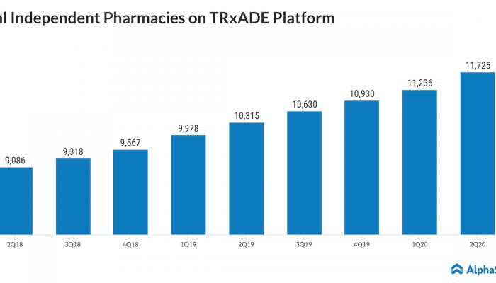 Trxade pharmacies count