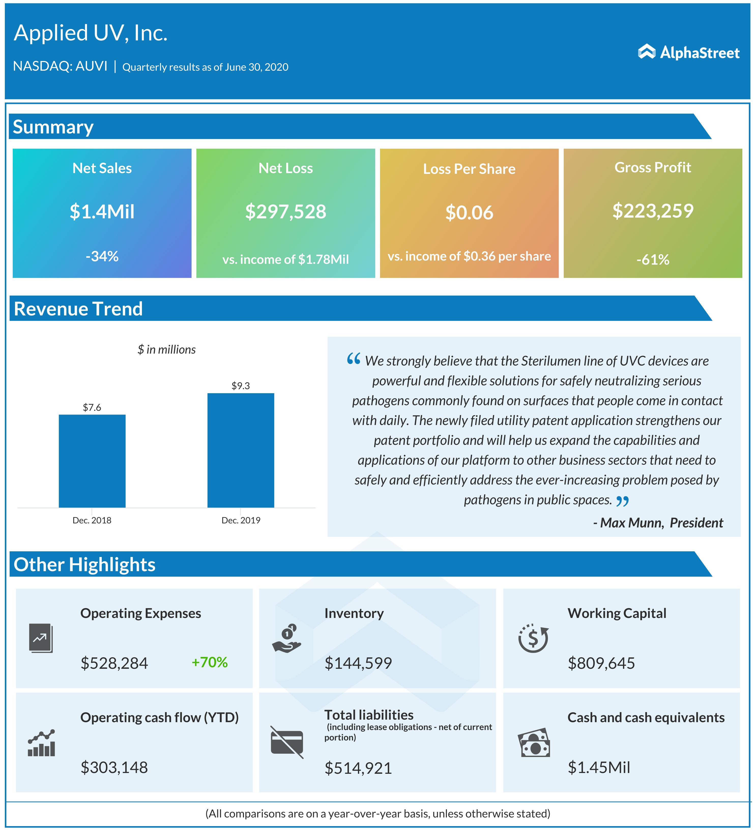 Applied UV earnings