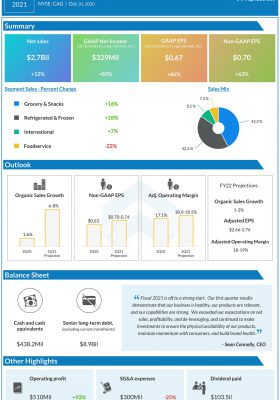Conagra Brands (CAG) Q1 2021 Earnings Infograph