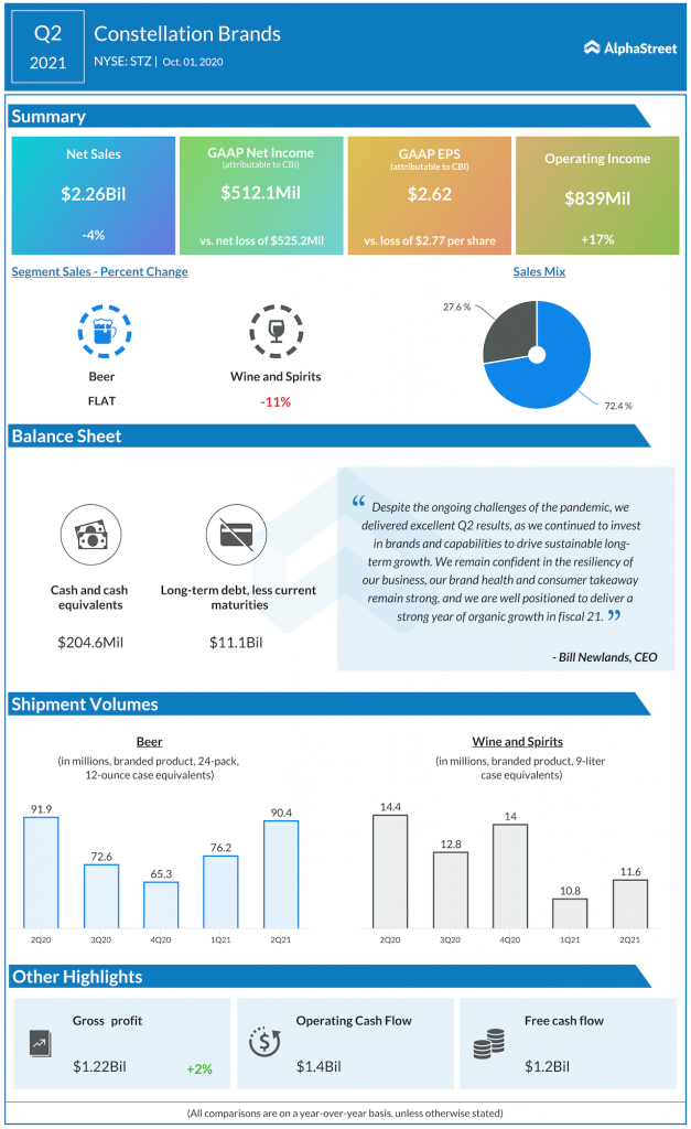 Constellation Brands Q2 2021 earnings
