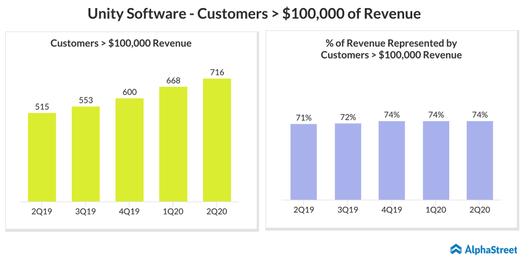 Does Unity Software (U) has more room to run?