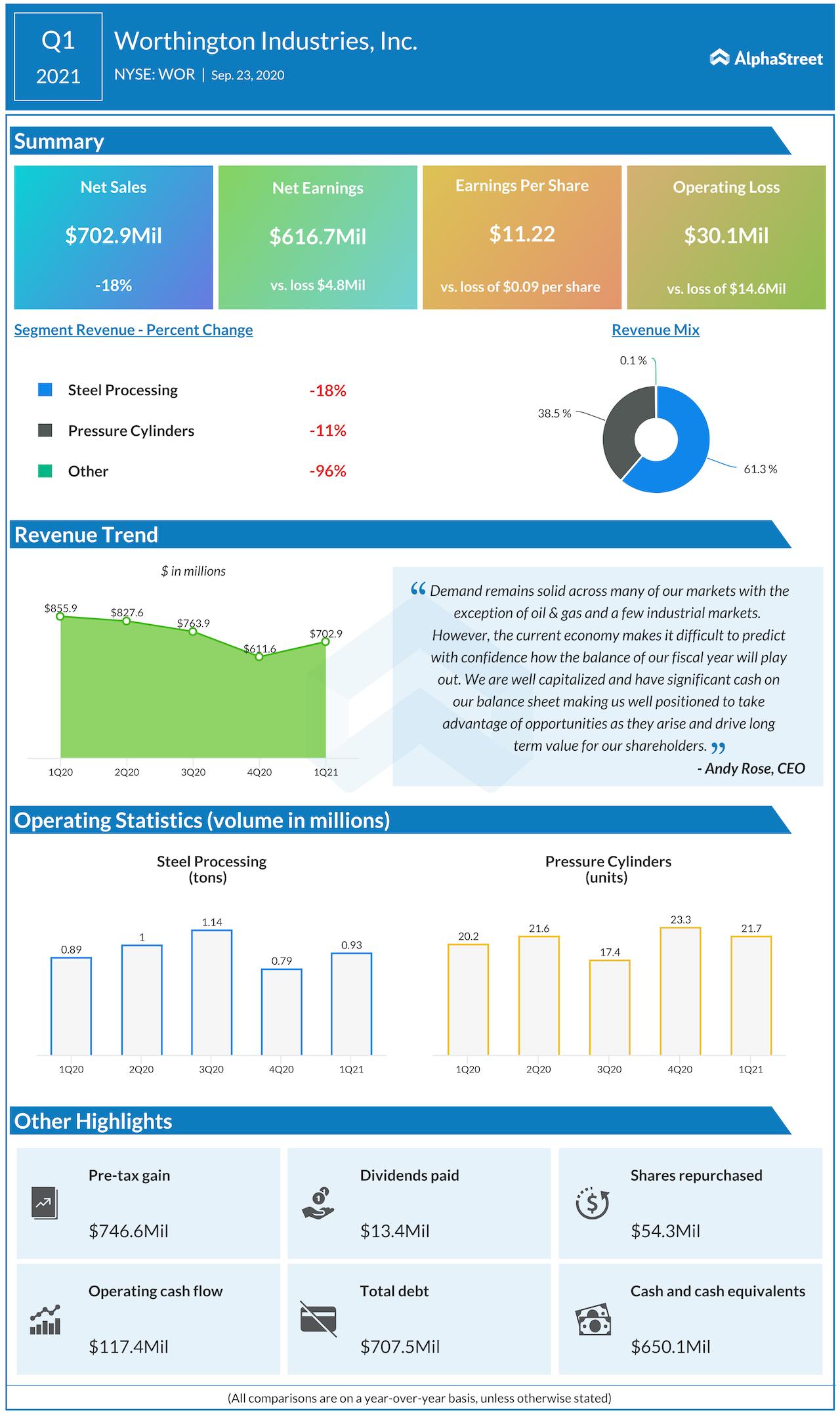 Worthington Industries Q1 2021 earnings